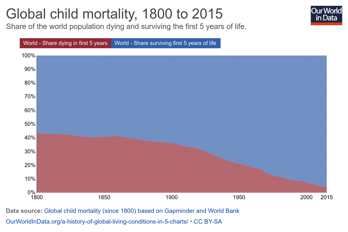 https://upload.wikimedia.org/wikipedia/commons/8/84/Global_child_mortality_over_time.png