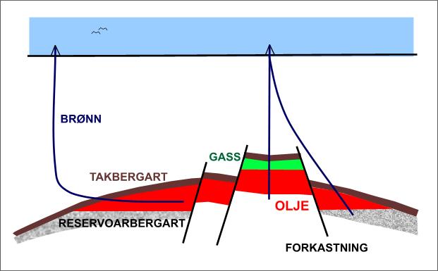 Hvordan dannes olje og gass