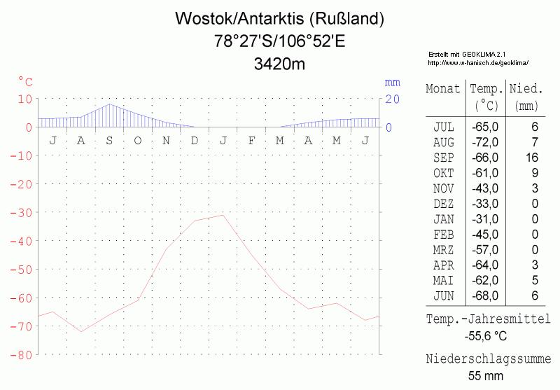 Description klimadiagramm wostok antarktis russland metrisch deutsch