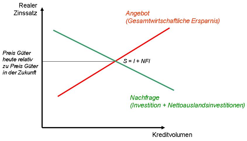Devisenmarkt Definition