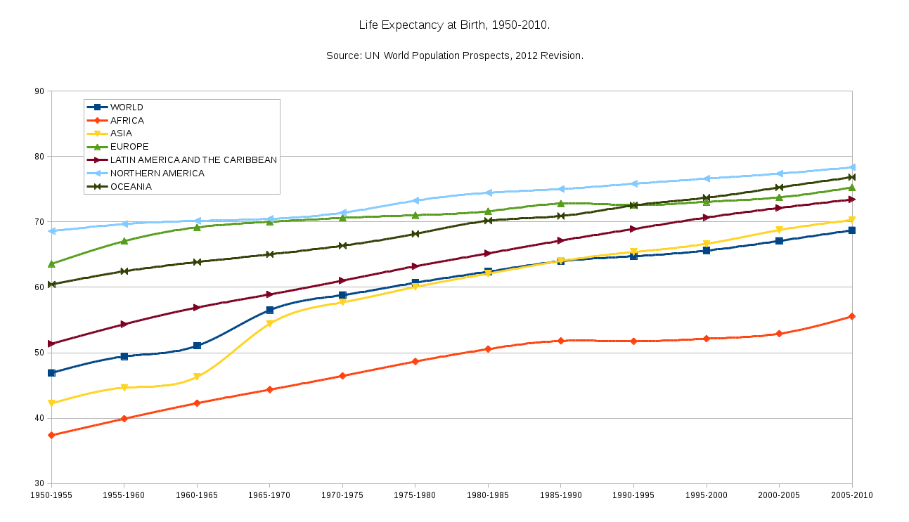 life expectancy increase