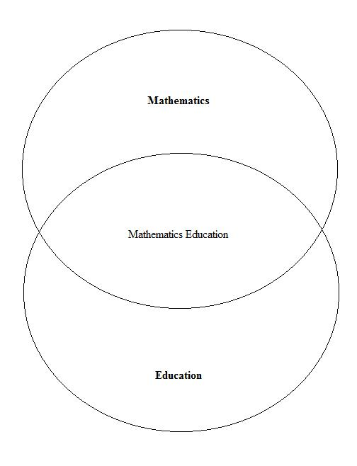 Venn Diagram In Math Sets: Mathed.jpg - Wikimedia Commons,Chart