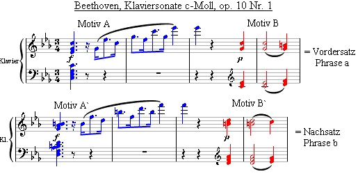 Motiv-Thema-Periode → Beethoven op.10 Nr.1