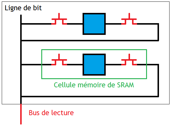 Plan mémoire d'une SRAM simple port.