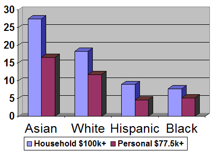 The percent of households with six figure incomes and individuals with incomes in the top 10%, exceeding $77,500. Race 6 figure household and.png
