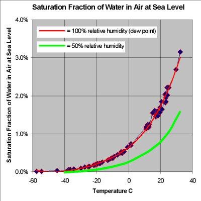 Odvisnost nasičenosti vlage od temperature