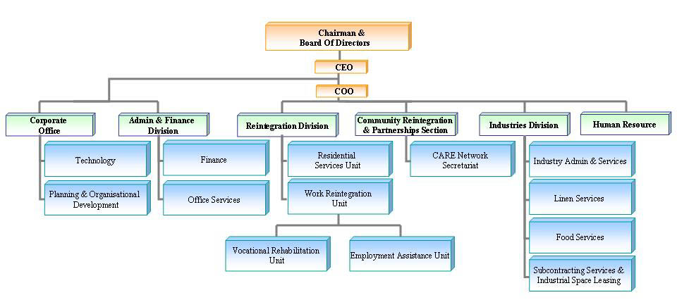 Creating An Organizational Chart In Word: SCORE Organisational Chart.jpg - Wikimedia Commons,Chart