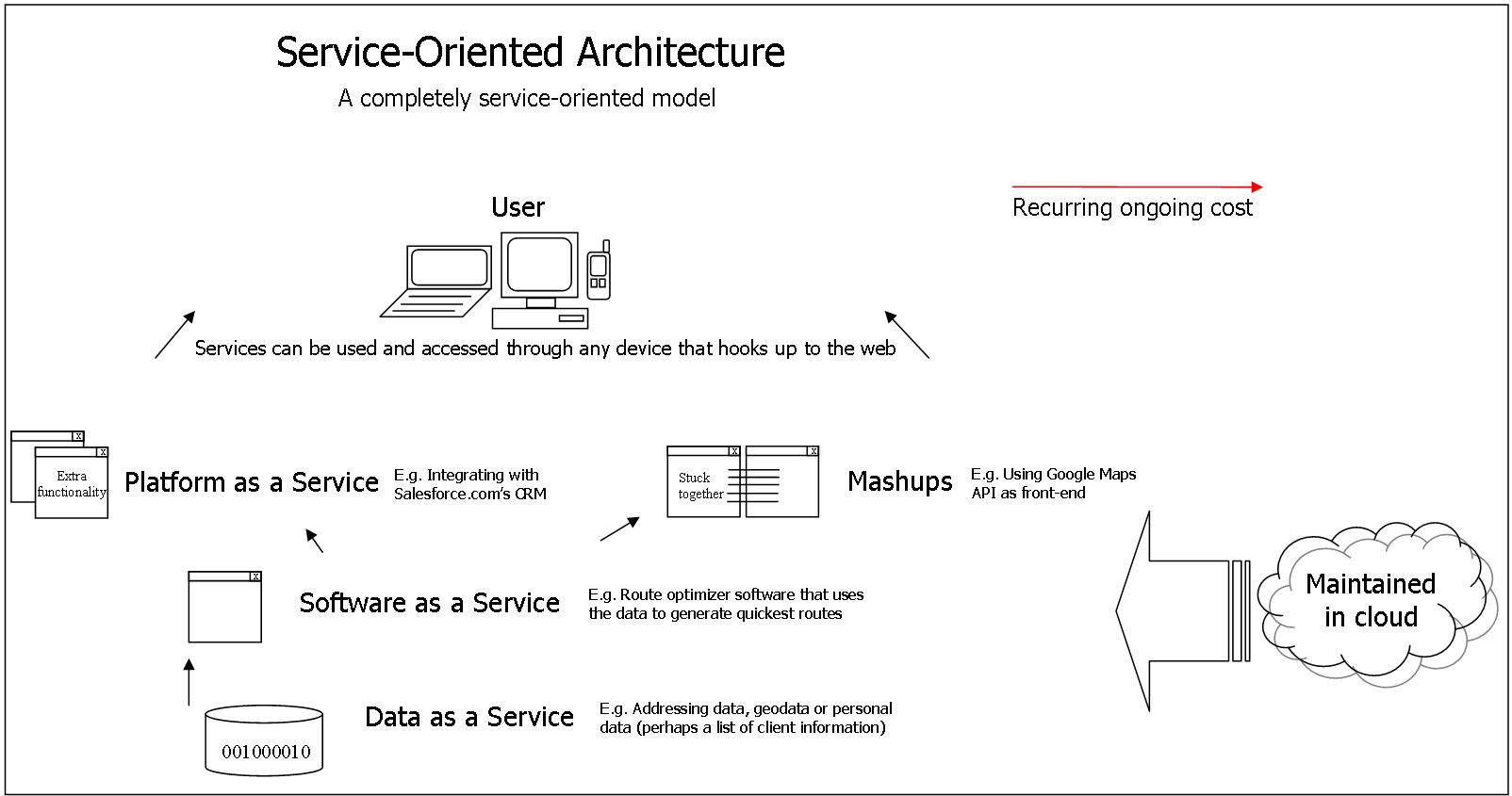 Web Service  U0026 Soa  Service Oriented Architecture   Deskripsi Mengenai Web Service Dan Service