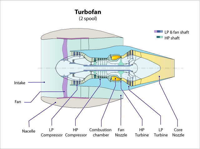 Jet Propulsionjet Engine Types Wikibooks Open Books For An. Wiring. Diagram Of A Turbofan Jet Engine At Scoala.co