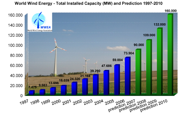 -known chart from the World Wind Energy Associationshowing world wind ...