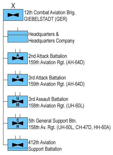 Combat Aviation Brigade