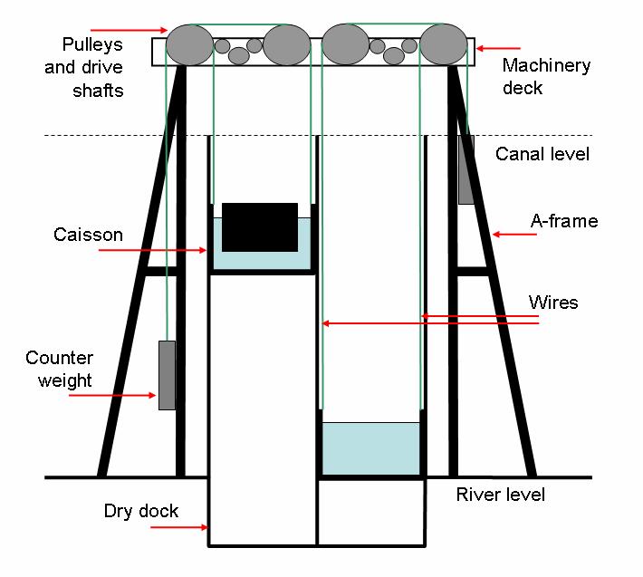 Boat Lift Diagrams