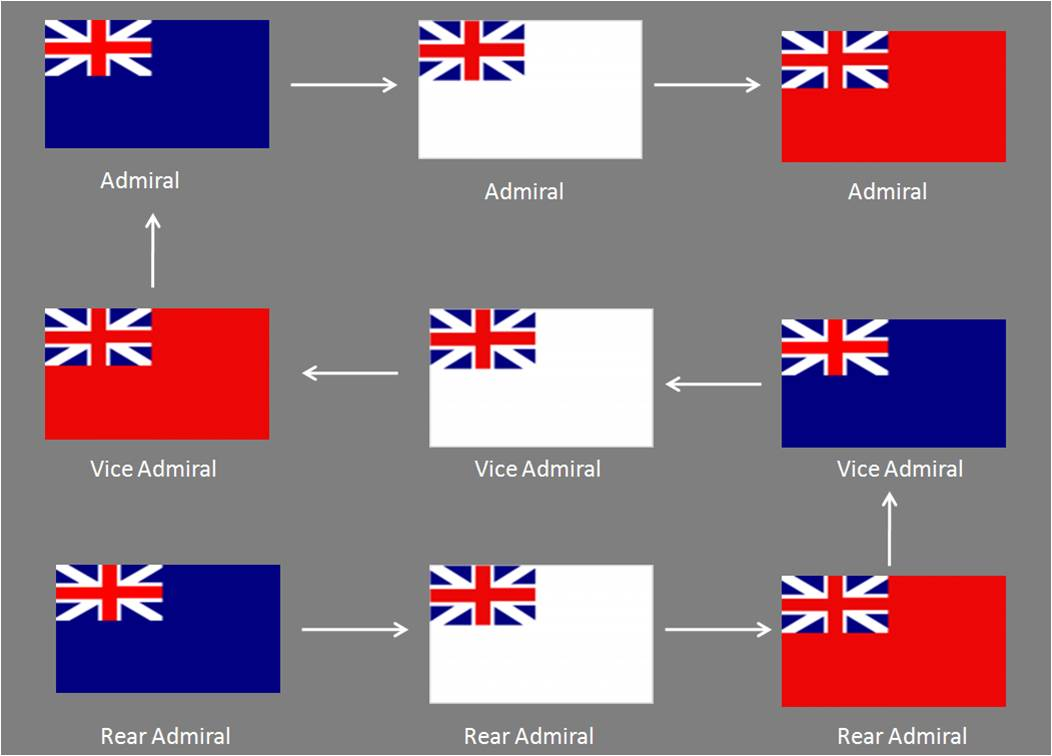 Rear Vice Full Admiral Of The Blue Flew Ensign And So On Even Fleet Red