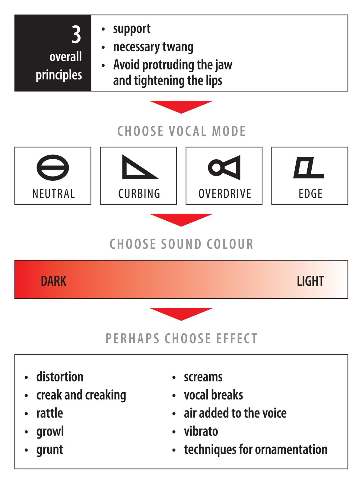 complete vocal technique