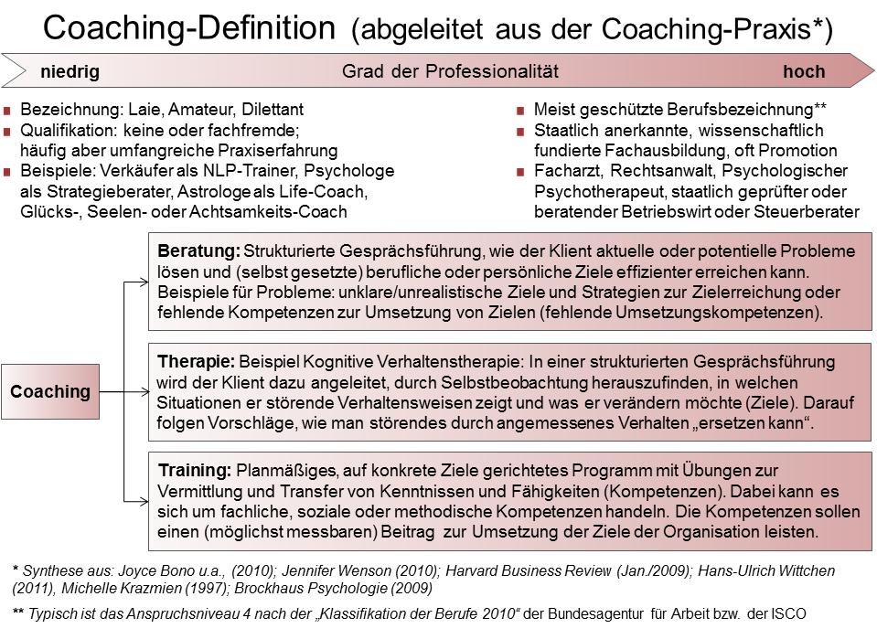 filecoachingpng - Personliche Ziele Beispiele