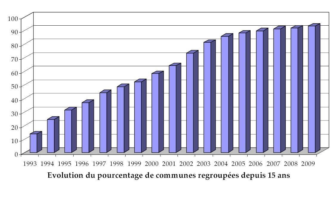 Intercommunalité en France — Wikipédia ba2fd718e607