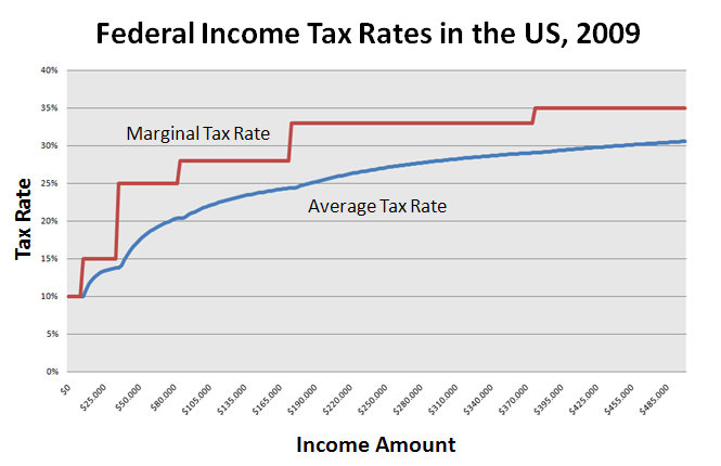 Tax Rate Chart: Federal Income Tax Rates in the US 2009.jpg - Wikimedia Commons,Chart