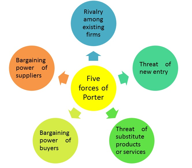 porter s five forces for grameen phone