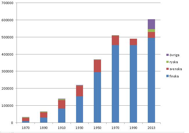 Befolkningsudvikling i Helsinki, opdelt per sproggruppe, 1870-2013.   I perioden tiltog befolkningen talrigt og byen byttede sprogligt flertal fra svensk til finsk.