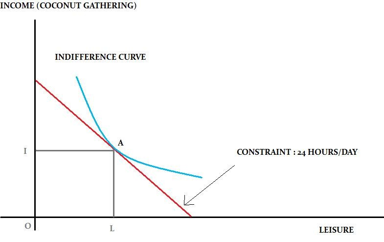 different approaches to pareto principle economics essay The adopted approach to measure efficiency economics essay  we must specify the objectives of the organisations assessed in principle, public sector activities  the application of different approaches.