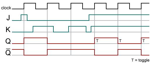 Bascule circuit logique wikimonde for Bascule logique