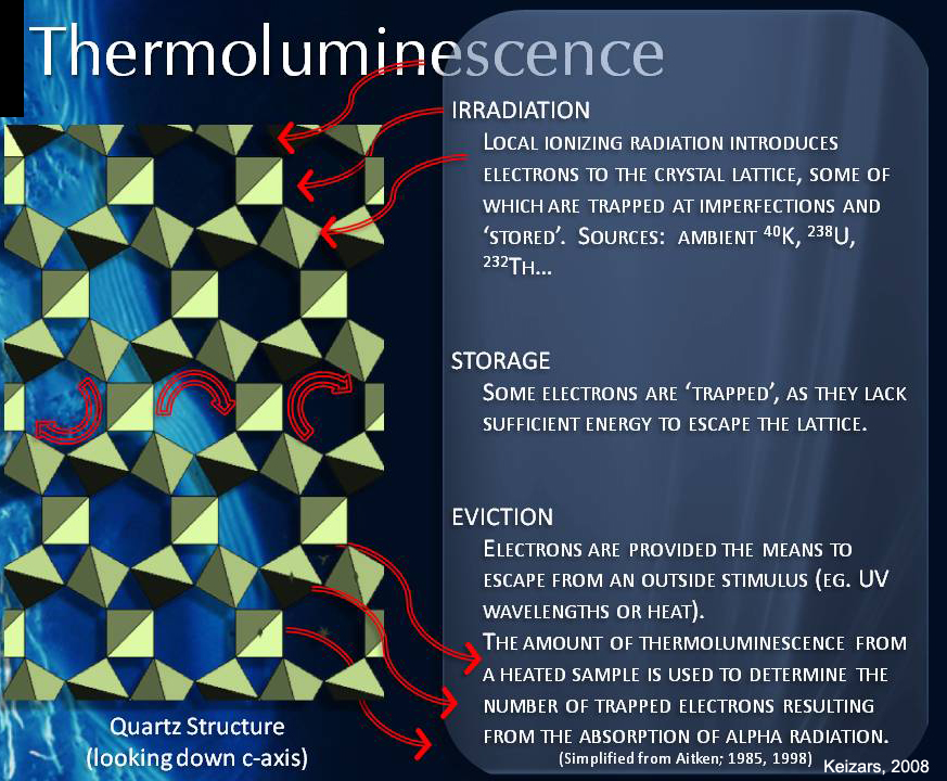 Definition thermoluminescence dating lab