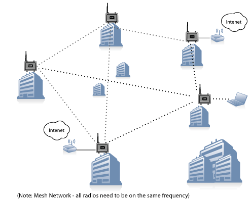 File:Mesh network.png