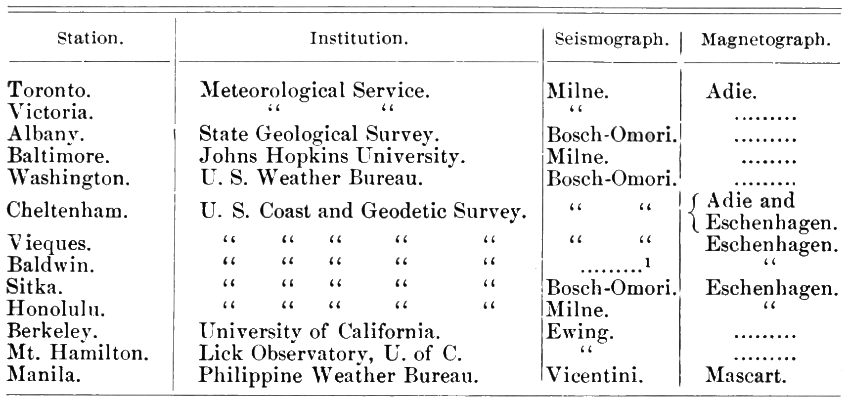 PSM V69 D121 List of us and canadian seismographic stations.png