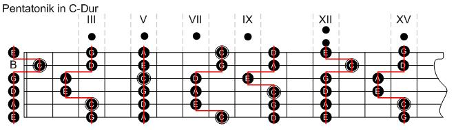 Basic Minor Chords on Guitar  C minor Cm