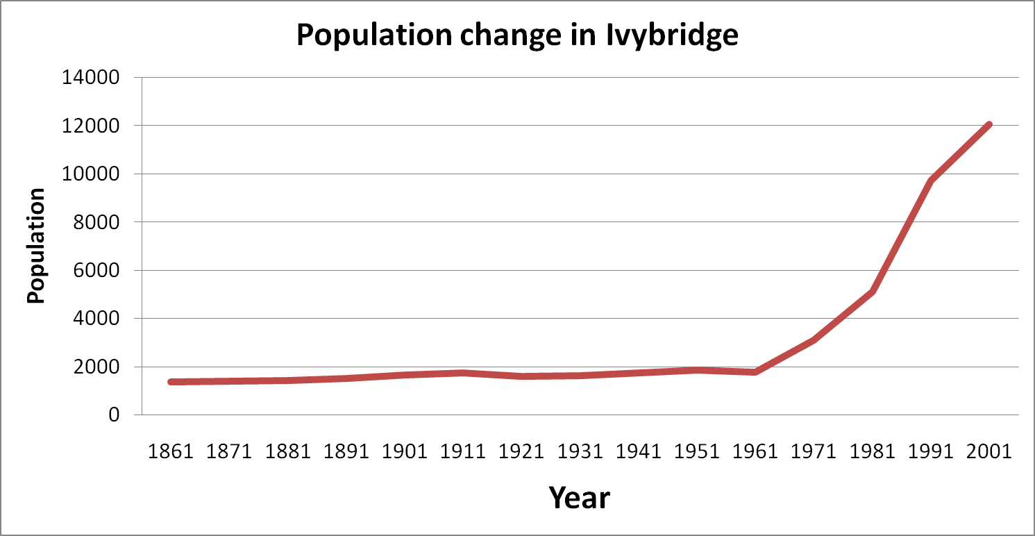 population change A secondary school revision resource for gcse geography on how population numbers are influenced and change.