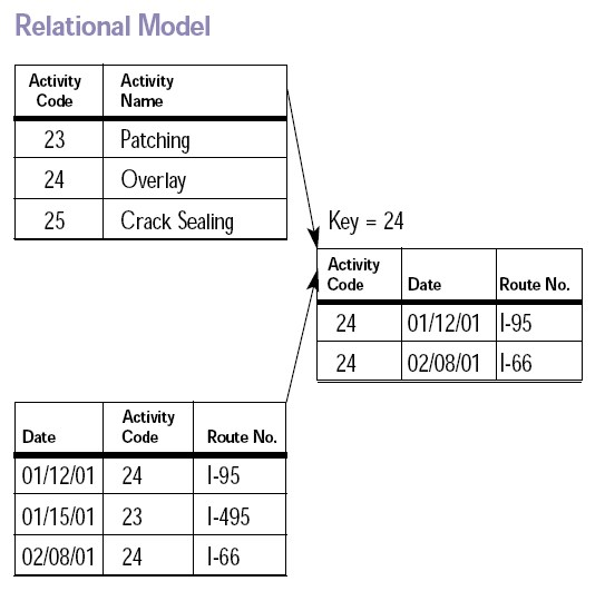 entity vs relationship in dbms definition