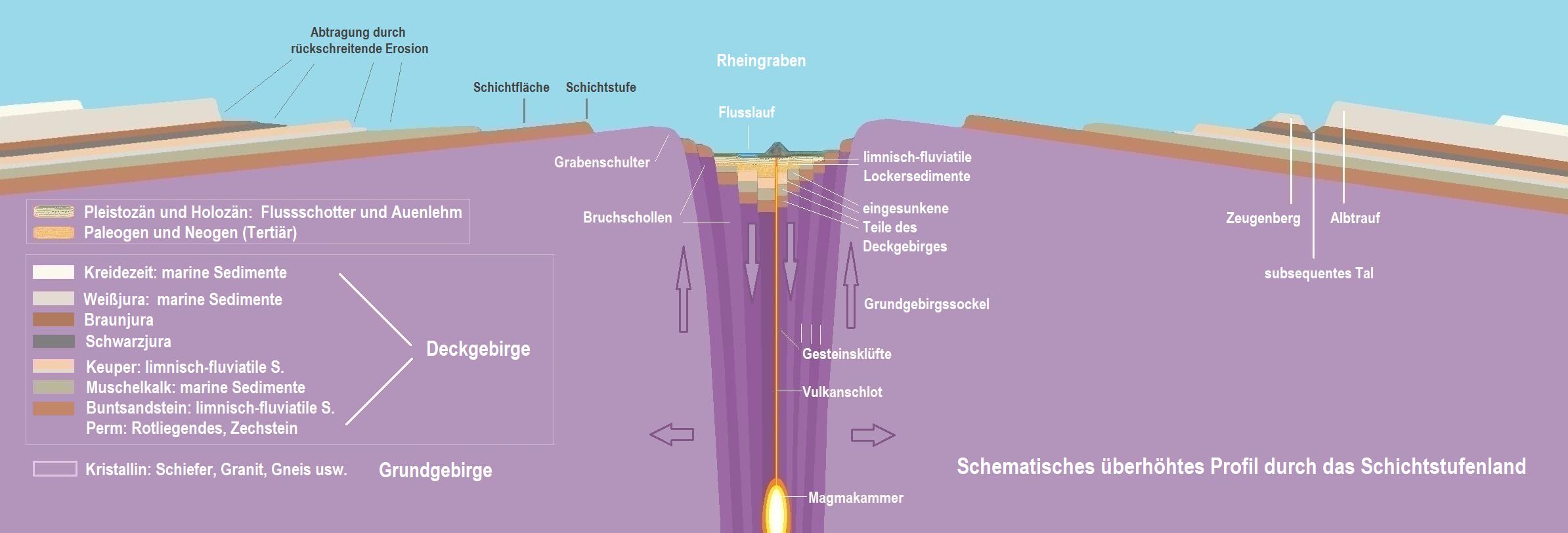 Rheingraben und Schichtstufenland.png