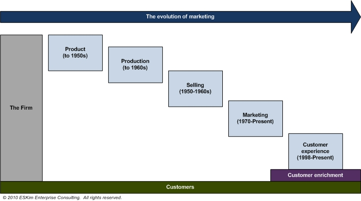 evolution of relationship marketing in the The evolution of relationship marketing shifts in marketing's orientation as is widely known, the discipline of marketing grew out of economics, and the growth was .