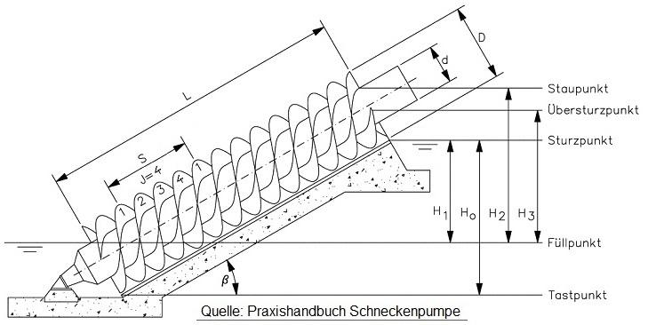 Schneckenparameter