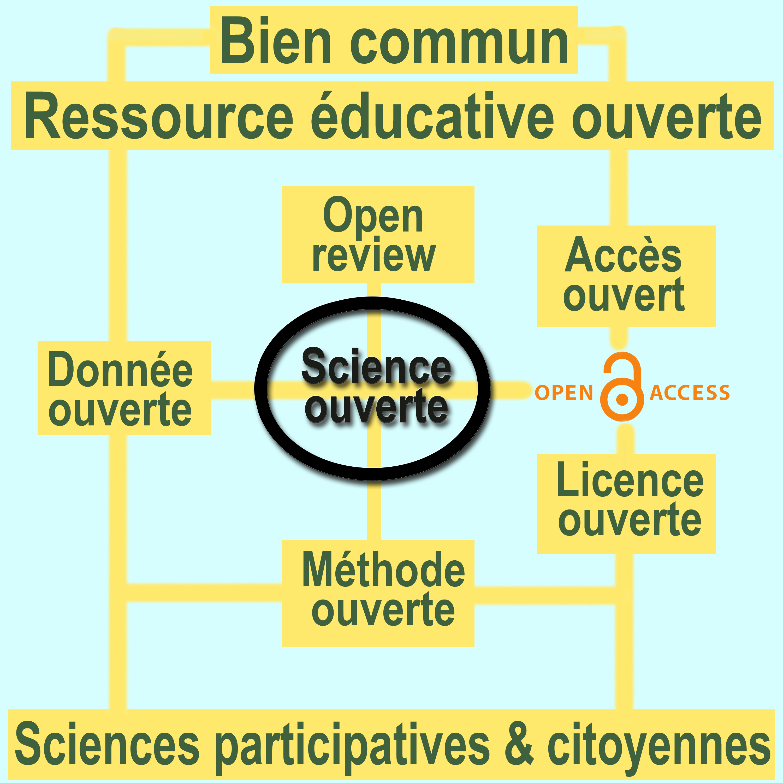 Science ouverte — Wikipédia