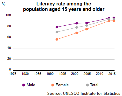 UIS literacy rate Saudi Arabia population, 15 plus, 1990-2015 UIS literacy rate Saudi Arabia population plus15 1990-2015.png