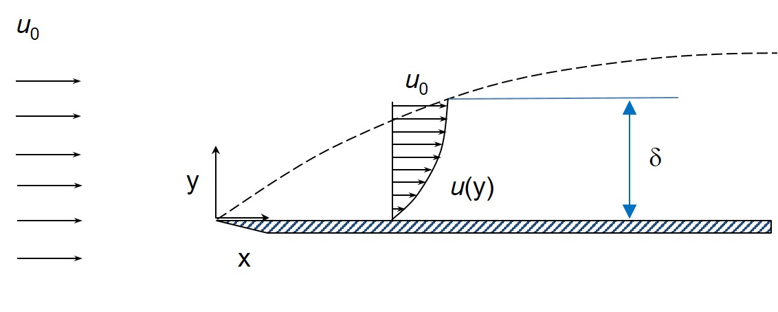 Boundary layer thickness - Wikipedia