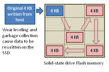 Database write amplification ssd