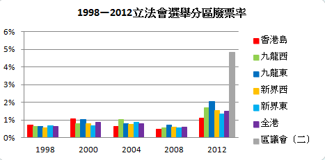 1998—2012 Legco Election Spoilt Votes.png