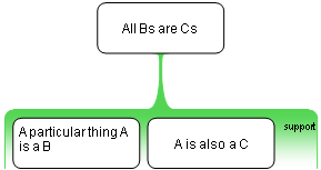 From commons.wikimedia.org: Association fallacy argument map {MID-71853}