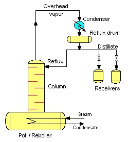 Batch Distillation Wikipedia