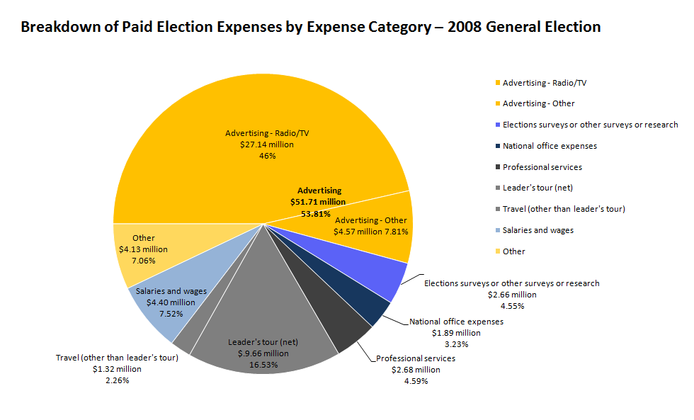 File:Breakdown of paid election expenses by expense category ...