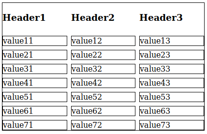 A simple implementation of the CSS Grid layout demonstrating a table layout