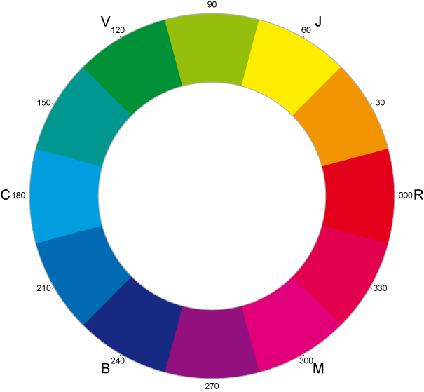 FileCYM Color Wheel