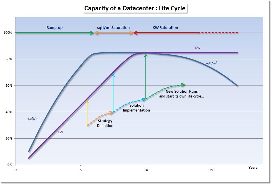 Data Centre Design And Build