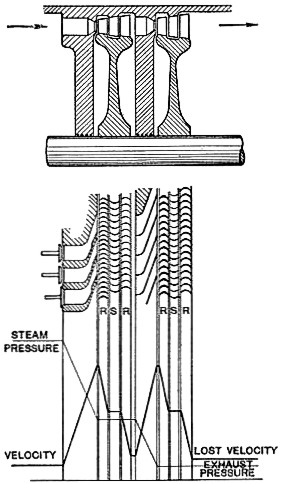 file curtis turbine  pressure
