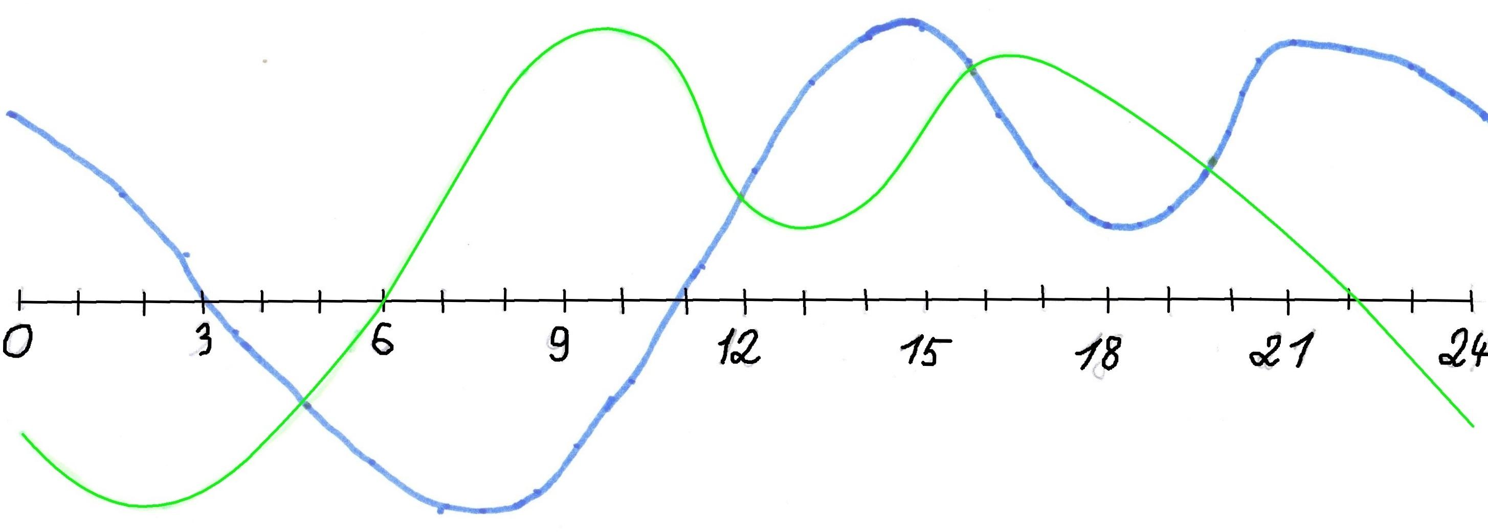 Delayed sleep phase disorder - Wikipedia