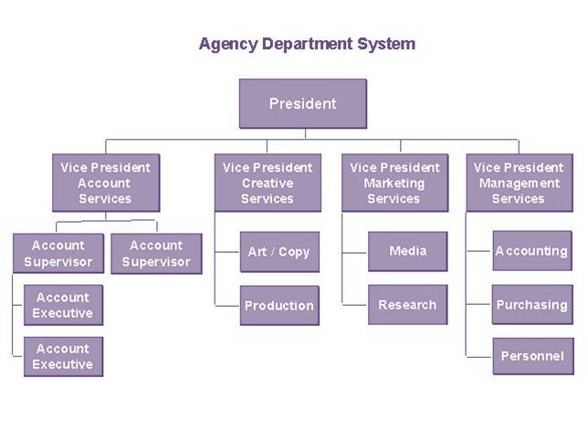 Organization Chart Excel 2013: Departments in advertising agencies.jpg - Wikimedia Commons,Chart