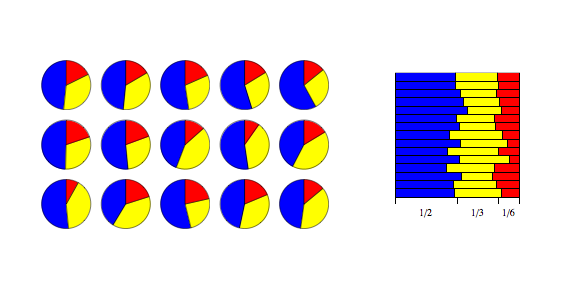 Example of Dirichlet(1/2,1/3,1/6) distribution