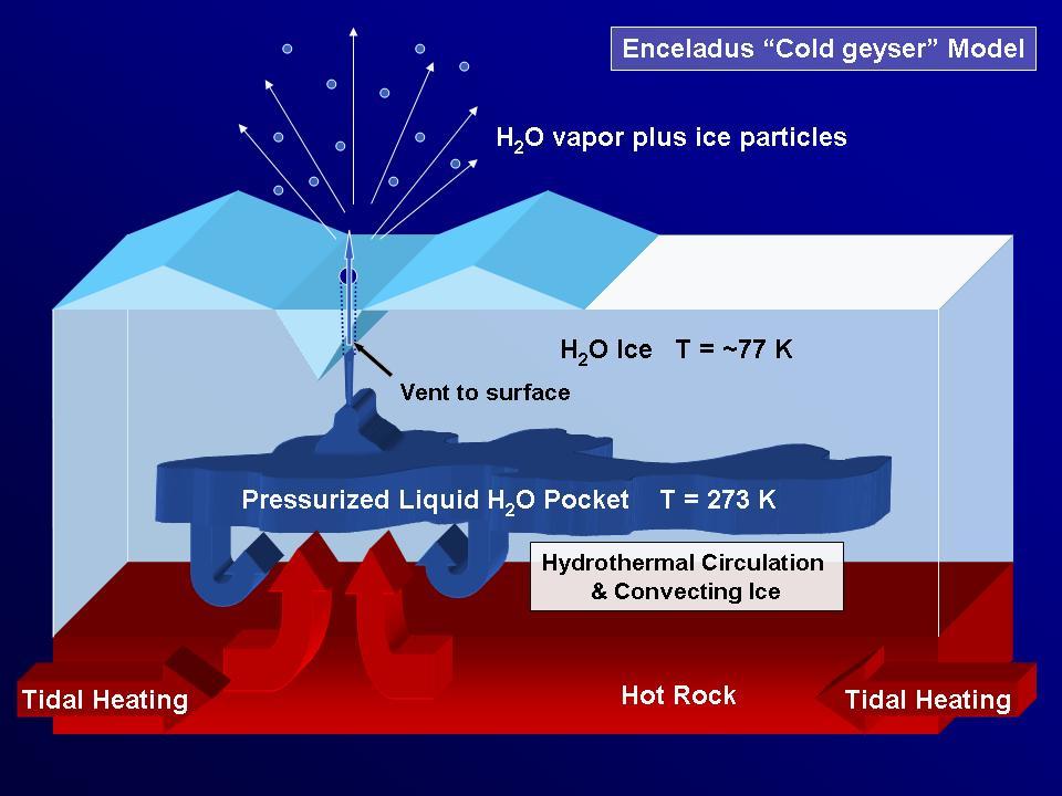 File Enceladus Quot Cold Geyser Quot Model Pia07799 Jpg